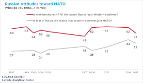 Radio In Russia During Cold War Us And Russia Insecurity And Mistrust Shape Mutual Perceptions