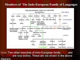 indo european family of languages