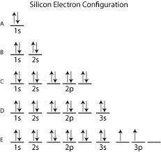 Electron Configuration Practice Worksheet Answers Electron Configuration Test Questions