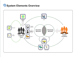 design thinking elements design thinking cpds system elements overview iit institute of design
