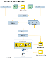 e sop process automation jobrouter workflow management software
