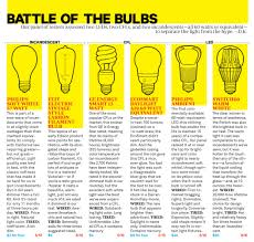 Who Invented The Led Light Bulb the light bulb 2 0 on point with tom ashbrook