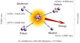 exothermic reactions nuclear power
