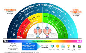 blue light and macular degeneration macular pigment iris blue light filter for eye protection