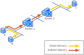 Windows Routing Table Ipv4 Routing