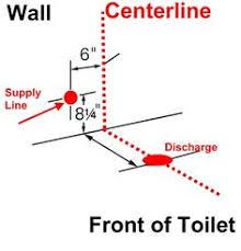 Plumbing Basement Bathroom Rough In Basic Basement Toilet Shower And Sink Plumbing Layout Bathroom