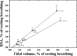 respiratory sinus arrhythmia in young men and women at different download figure