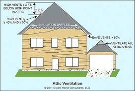 attic ventilation fans install mechanical attic ventilators