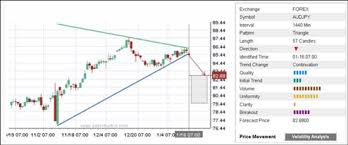 technical analysis pattern recognition fxglobe technical analysis forex trading with candlestick and