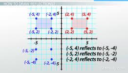 reflection rotation u0026 translation video u0026 lesson transcript