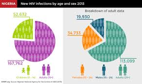 How Long Do Most Guys Last In Bed Hiv And Aids In Nigeria Avert