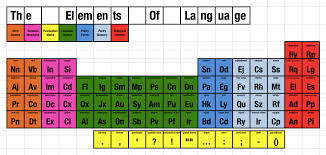 The Elements Of The Periodic Table The Elements Of Language A Periodic Table Of Sorts Othmar U0027s