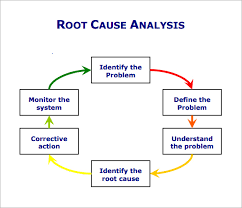root cause analysis template 9 free download for pdf