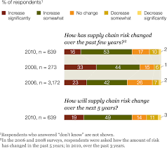 the challenges ahead for supply chains mckinsey global survey