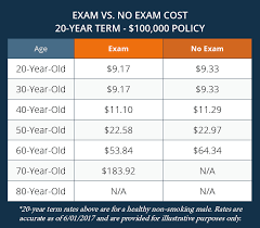 exam vs no exam cost 20 year term life insurance policy family benefit solutions llc