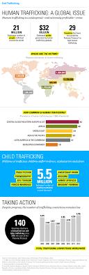 Human Trafficking Estimates by A Global Issue Human Trafficking Statistics Unicef Usa