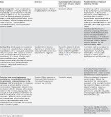 plos neglected tropical diseases potential biases in estimating