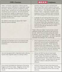osha respiratory standards u0026 edco industrial vacuum systems edco