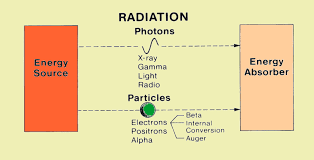 what type of energy is light energy and radiation