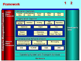 ea deliverable architecture strategy system u0026amp network