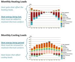Always Comfortable Heating And Air Conditioning Thermal Loads Sustainability Workshop
