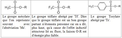 les halogenes l2 chimie organique définition