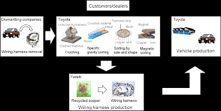 toyota developing world first vehicle wiring harnesses recycling