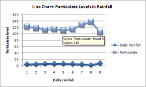 present your data in a scatter chart or a line chart office support