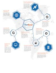 Information Mapping Fiberbase Network Management Solutions Know Your Network