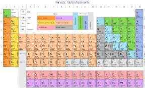 Periodic Table Tungsten Design Elements Periodic Table Of Chemical Elements Design