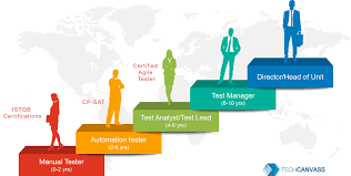 it certifications training automation testing courses business