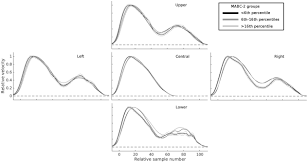frontiers online control of prehension predicts performance on a