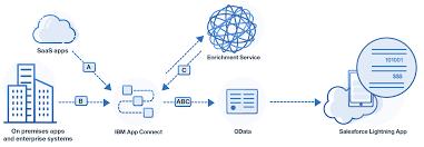 cloud data mashups using ibm app connect ibm integration