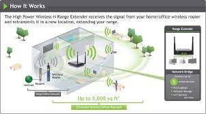 home network design project amped wireless sr300 high power wireless n range extender