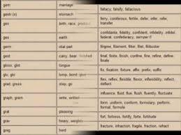latin and greek prefixes roots u0026 suffixes youtube