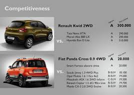 renault suv 2015 fiat panda cross u0026 renault kwid 2 city suvs for 2 different