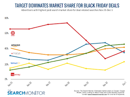 black friday sale on monitors target dominates search market share for black friday