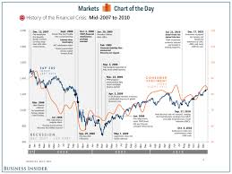 chart of the day the chart of the day the complete history of the financial crisis in
