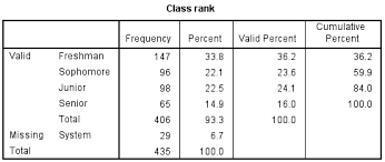 How To Make A Relative Frequency Table Frequency Tables Spss Tutorials Libguides At Kent State University