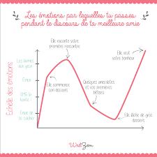 discours mariage infographie mariage les émotions de la future mariée pendant un