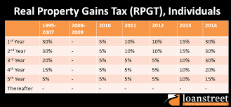 income tax forms malaysia 2016 real property gains tax rpgt in malaysia