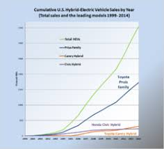 toyota us sales hybrid electric vehicles in the united states wikipedia