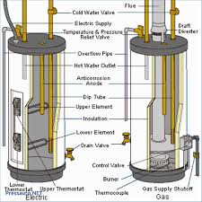 how to wire water heater thermostat with electric wiring diagram