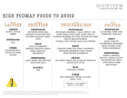Food Map Diet Foods For Lower Cholesterol Checklist