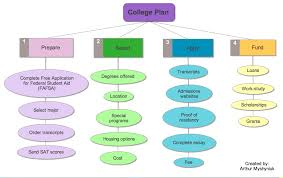 thinking and planning graphic organizer and outline examples from