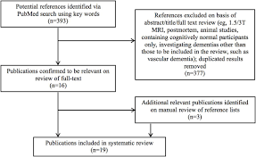 7t mri for neurodegenerative dementias in vivo a systematic