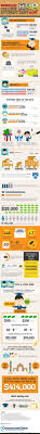 nissan finance payout figure 98 best infographics images on pinterest infographics personal