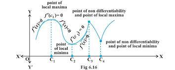 maxima and minima local maxima local minima point of local maxima