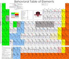 Table Of 4 by The Behavioral Table Of Elements And Field Guide Digital Package