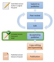 open access and the ref library the of york